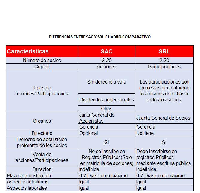 ¿Cuales son las diferencias entre SAC y SRL?