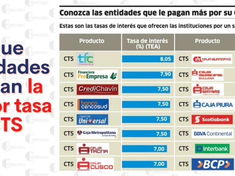 CTS: ¿qué entidades financieras pagan una mejor tasa?